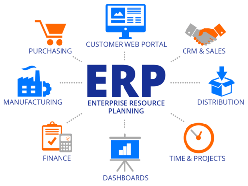 Ứng dụng ERP